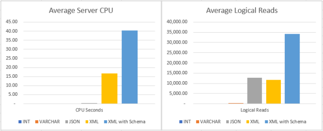 Json in SQL Server Performance Comparison