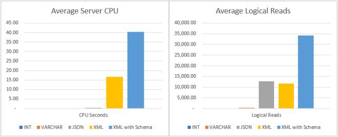 Json in SQL Server Performance Comparison